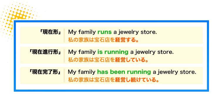 英語をパターンで覚えるための例。英語の時制と文法を簡単にイメージするための図