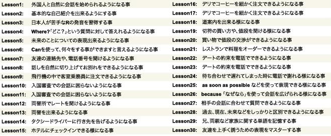 ぺらぺら君の初級のレッスン内容のまとめ。レッスン1~30までの題名とレッスン概要
