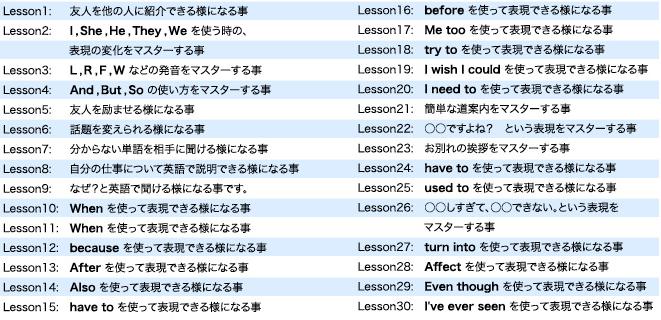 ぺらぺら君の中級のレッスン内容のまとめ。レッスン1~30までの題名と概要